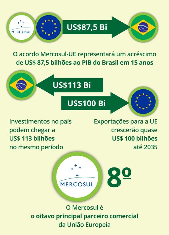 Acordo Mercosul-UE prevê eliminação de tarifas para diversos produtos agrícolas